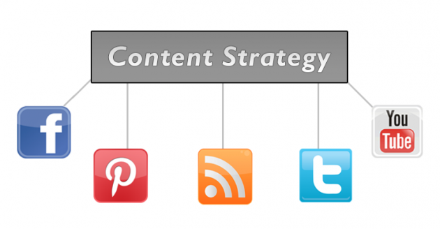 Content Marketing Strategy Relation With Social Media